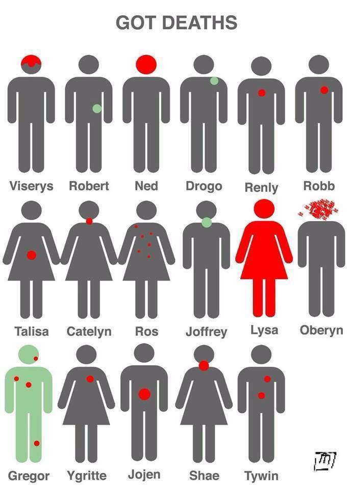 Muertes representativas de GoT